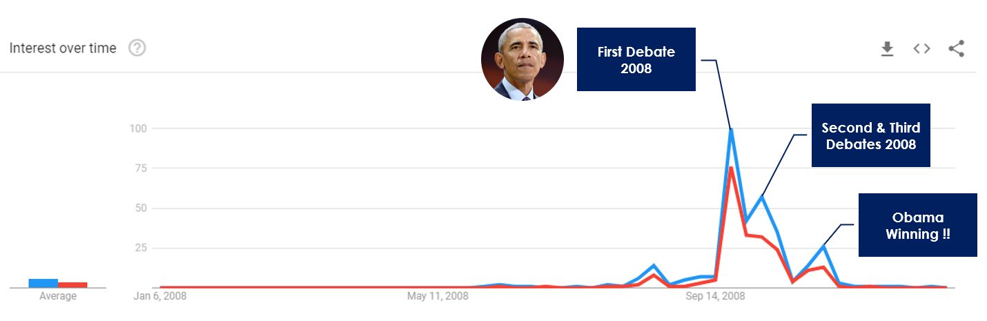 US Election 2008